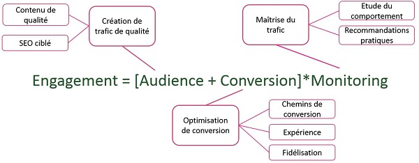 engagement digital et conversion Internet